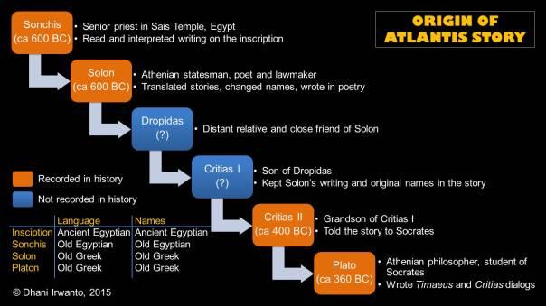 Origin of Atlantis story