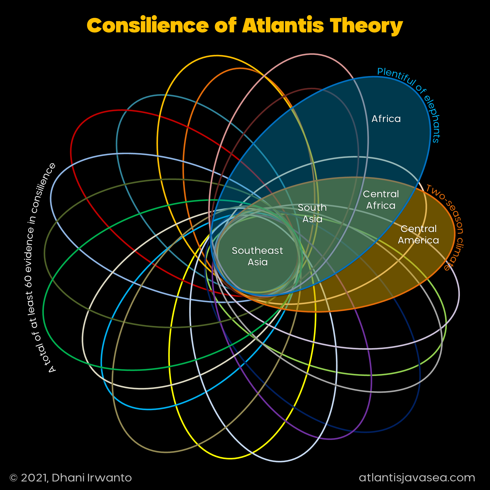 Consilience of Atlantis Theory