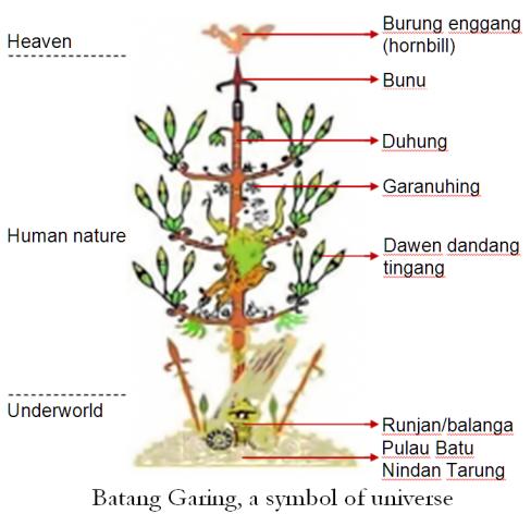 Batang Garing