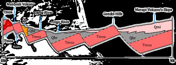 Geology of MerapiMurwanto & Subandrio (1997) (2)